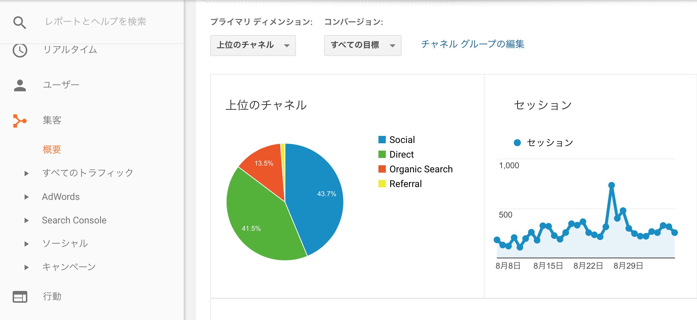 【解析結果公開!】お客様がどのSNSから来てくれているか把握できてる?グーグルアナリティクスを設定しよう!