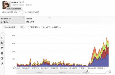 一般人なのに、ある時から爆発的にYoutubeチャンネル登録が増えた理由を分析してみた!